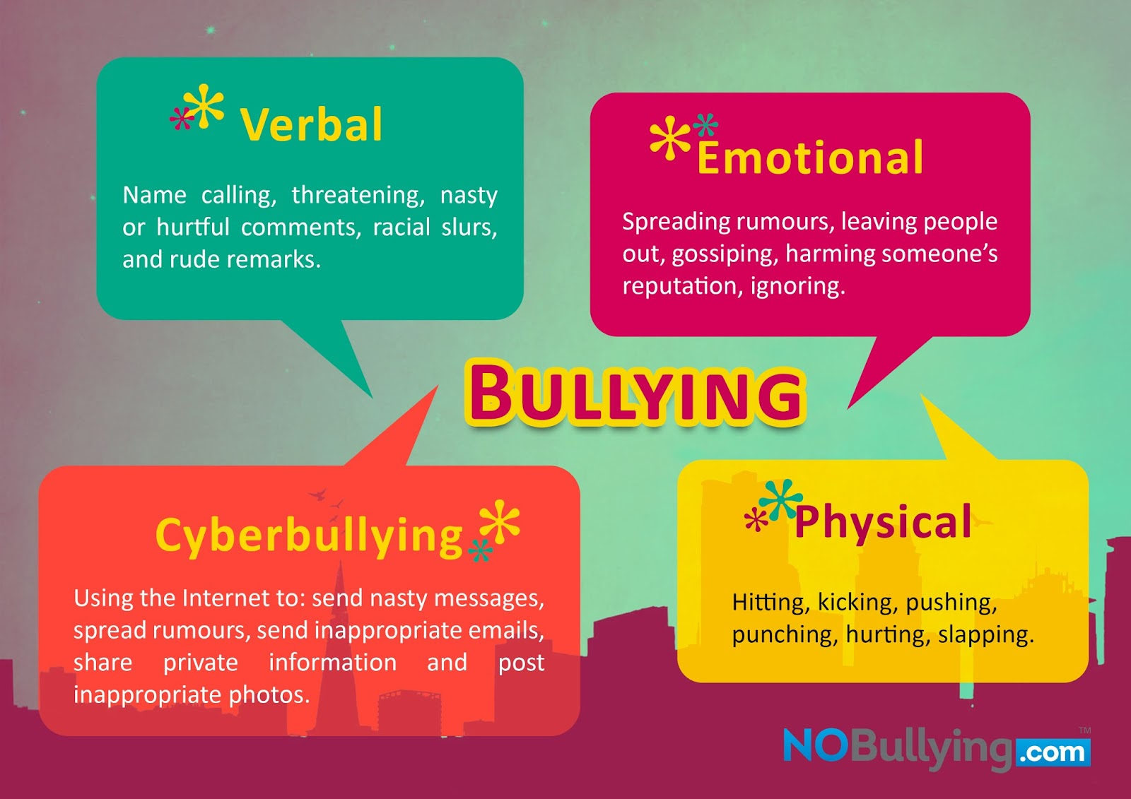 What-are-the-different-types-of-Bullying
