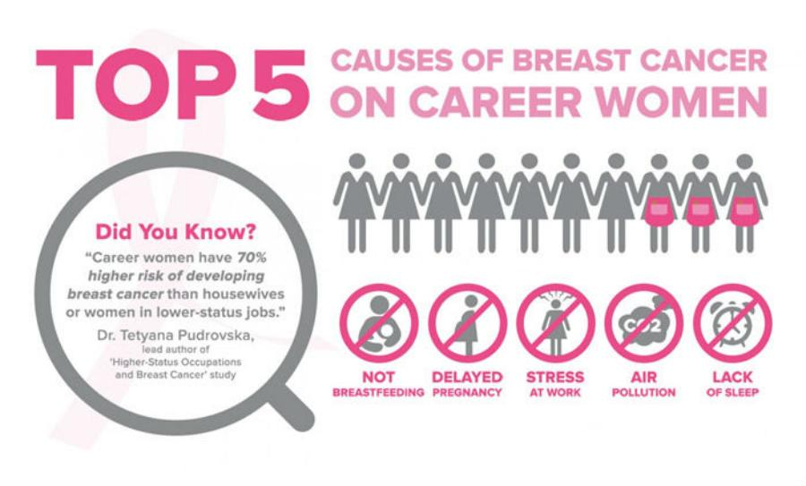Causes-of-Breast-Cancer