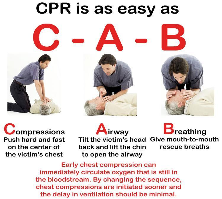 CPR-Steps